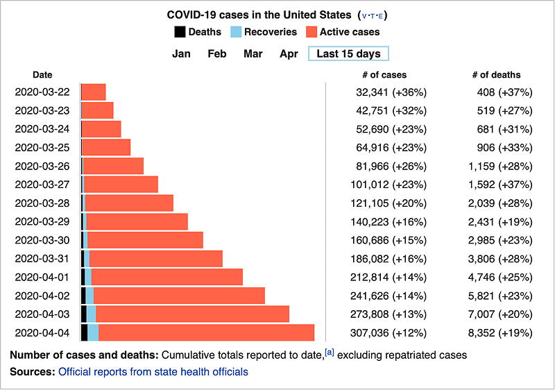 The graph shows the cumulative COVID-19 case counts and number of deaths in the USA for March 22nd until April 4th. Taken from Wikipedia.